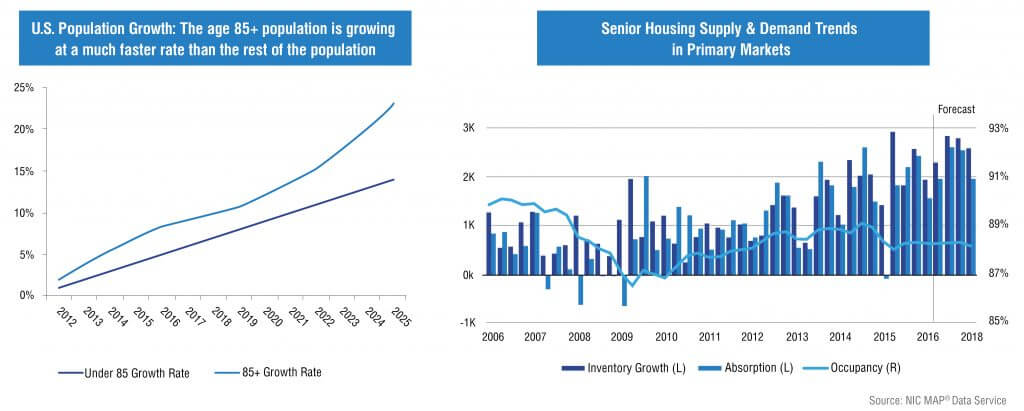 senior-housing-investment-charts