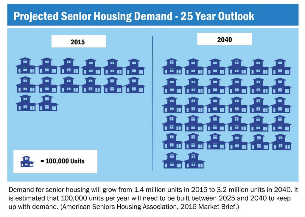 senior-housing-investment-demand-growth-infographic